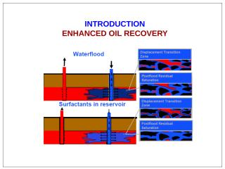 Chapter 13 - Introduction to Enhance Oil Recovery II.ppt